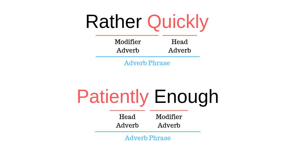 Contoh Phrase dalam Bahasa Inggris