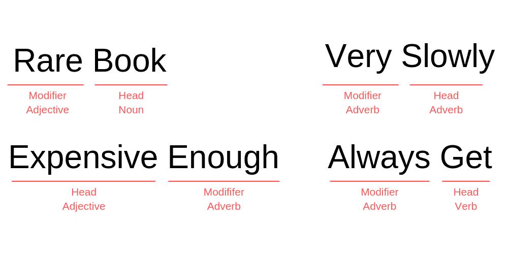 Contoh Adjective dan Adverb Bahasa inggris