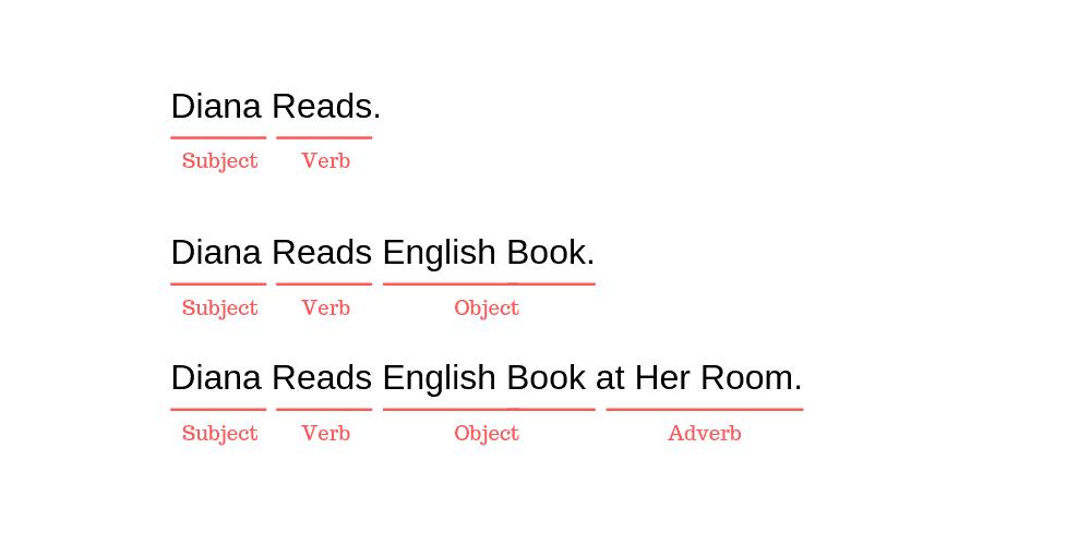 Contoh Sentence Komponen Bahasa Inggris