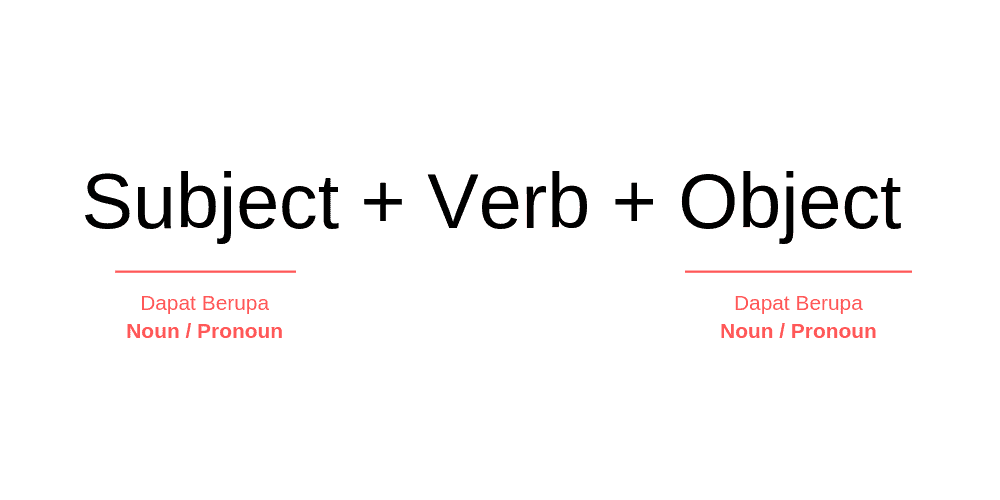 Pola Kalimat dalam Bahasa Inggris