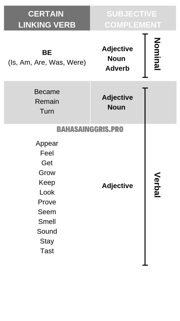Kata Kerja dalam Bahasa Inggris