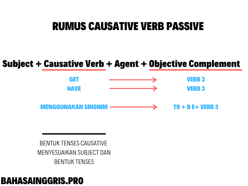 Causative Verb Passive